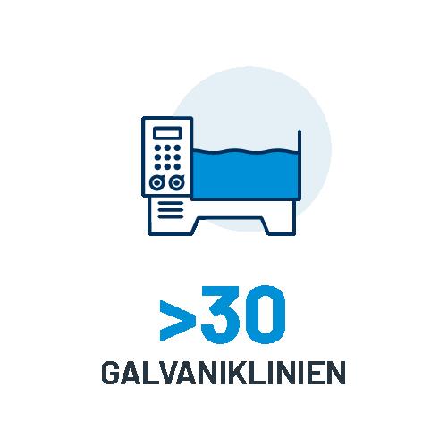 32 Galvaniklinien